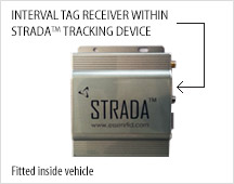 Strada tracking device fitted inside vehicle