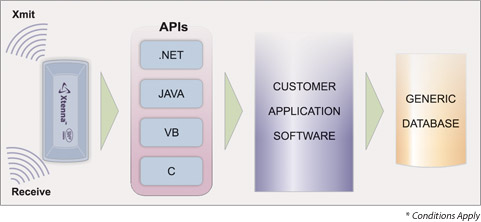 Middleware software connectivity to database